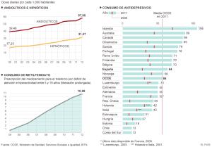 Consumo de medicamentos psiquiátricos en España