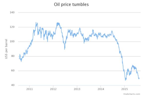 Oil-price-tumbles
