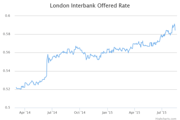 london-interbank-offered-rate