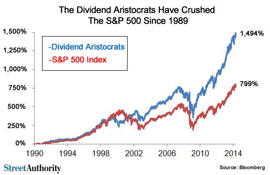 Dividend aristocrats performance Aristocrates du dividende