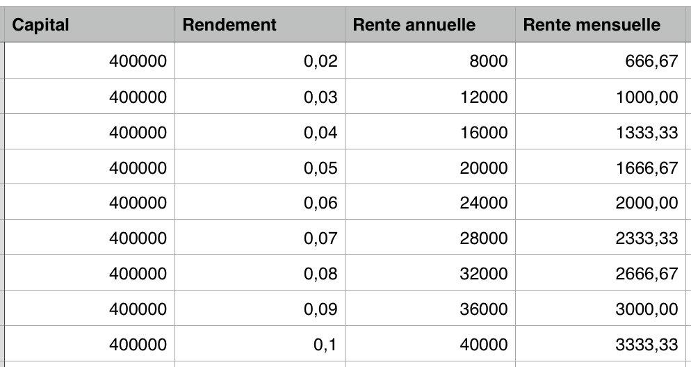 vivre sans travailler avec 400 000 euros