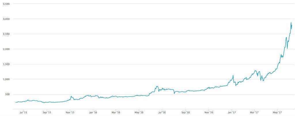 performance bitcoin
