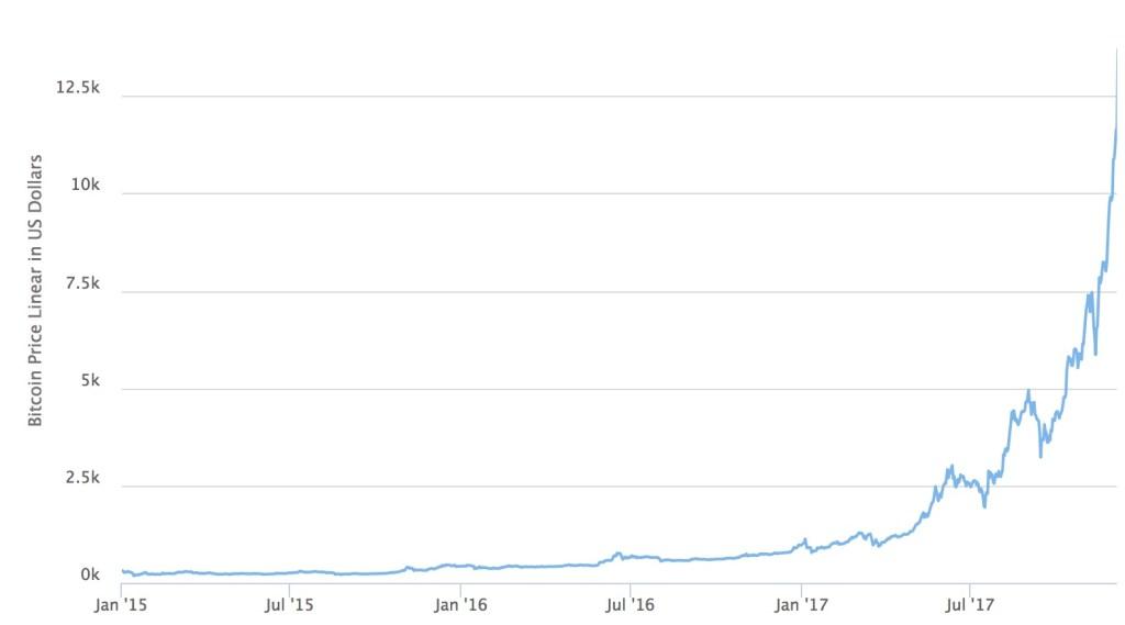 performance du bitcoin graphique