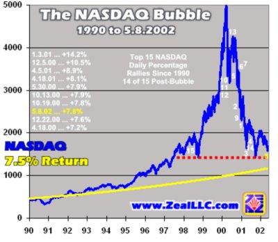 bulle internet graphique