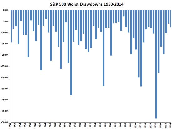 S&P 500 drawdowns historiques