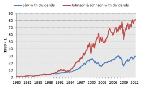 performance historique action johnson et johnson