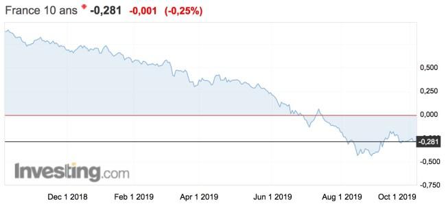rendements des obligations françaises à 10 ans