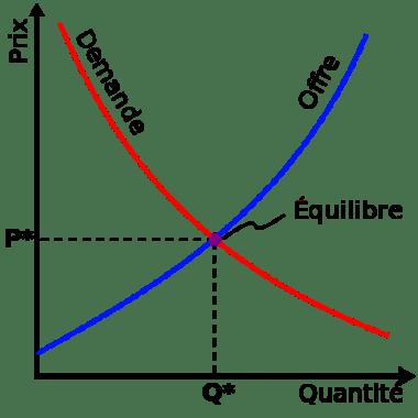 offre demande prix équilibre