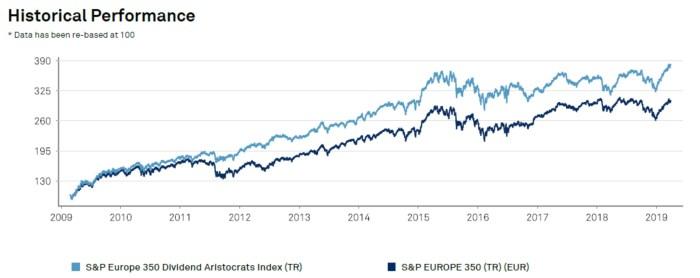 performance aristocrates dividendes européens