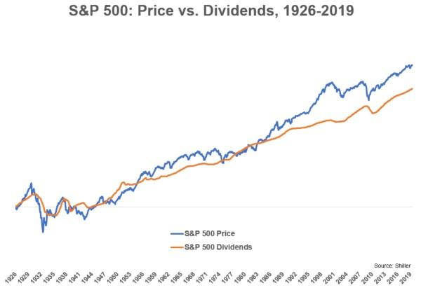 S&P 500 indice dividendes