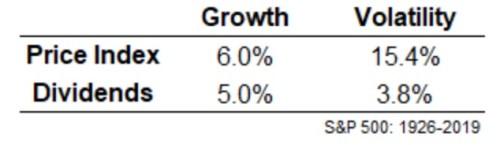 croissance des dividendes moyenne indice S&P 500