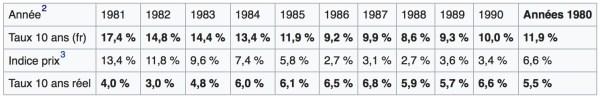 rendements obligations françaises 1980