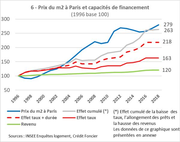 graphique effet taux et durée sur le niveau des prix immobilier