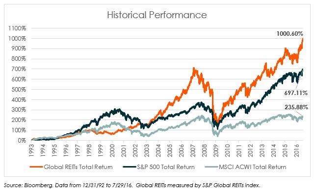 reits vs stocks