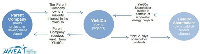 YieldCo schéma de fonctionnement