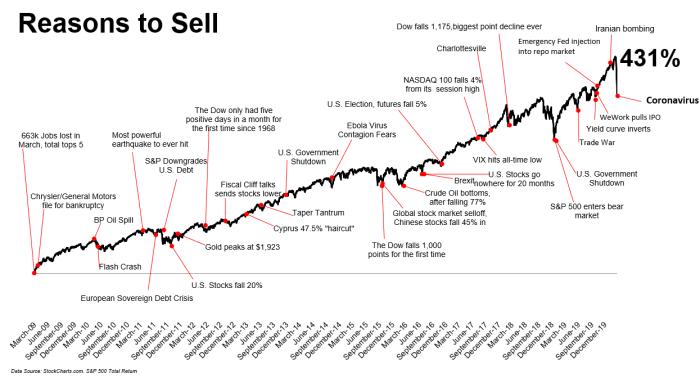 bourse raisons de vendre graphique