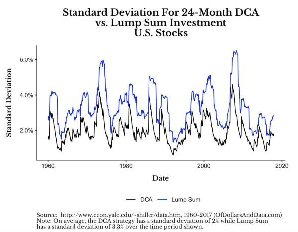dca vs lum sum volatility