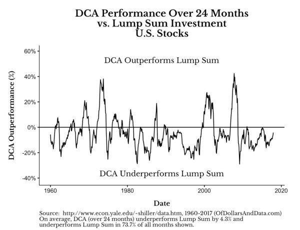 dollar cost averaging vs lump sum
