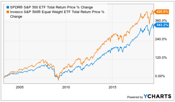 equal weight vs cap weight S&P 500