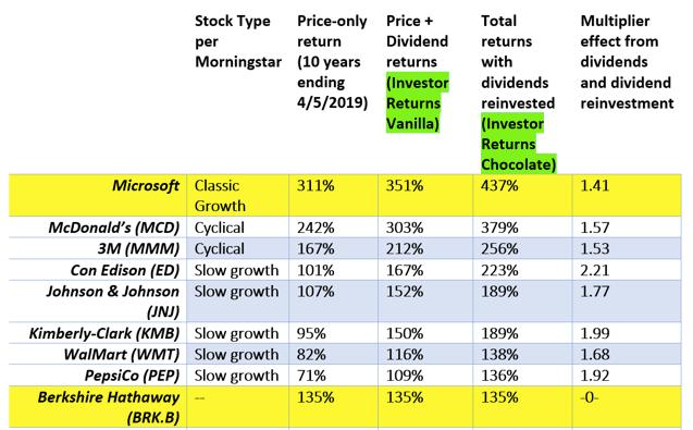 Performance actions dividendes réinvestis