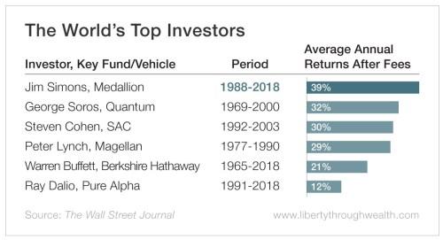 meilleurs fonds de l'histoire performances
