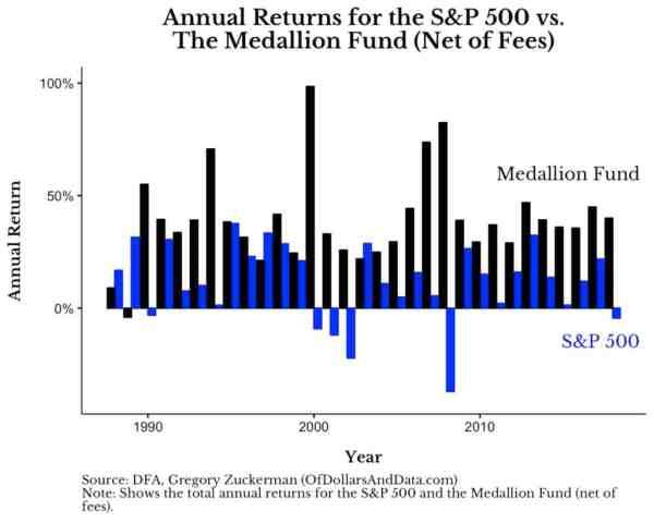 Medallion fund performance meilleur fonds