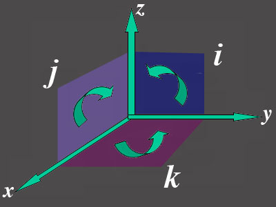 The <i>i, j</i> and <i>k</i> can be geometrically interpreted as the elemental <br>planes of three-dimensional space.