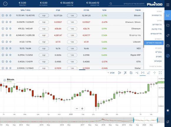 סחר במטבעות מבוזרות