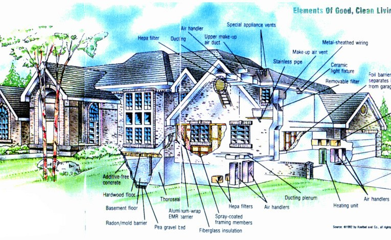 ELEMENTS OF A BUILDING