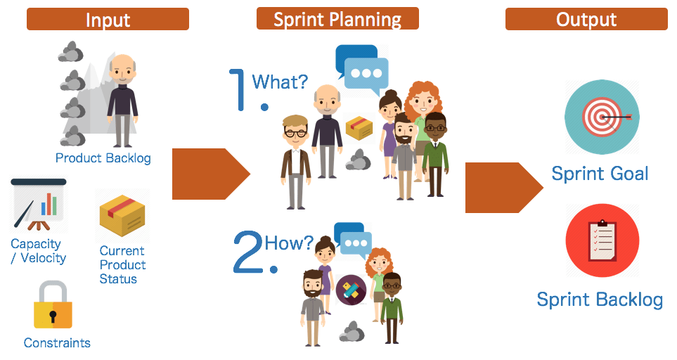 Re-boot your Sprint Planning - PM Power Consulting