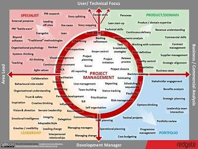 Project-Manager-Skills-Map-Strengths
