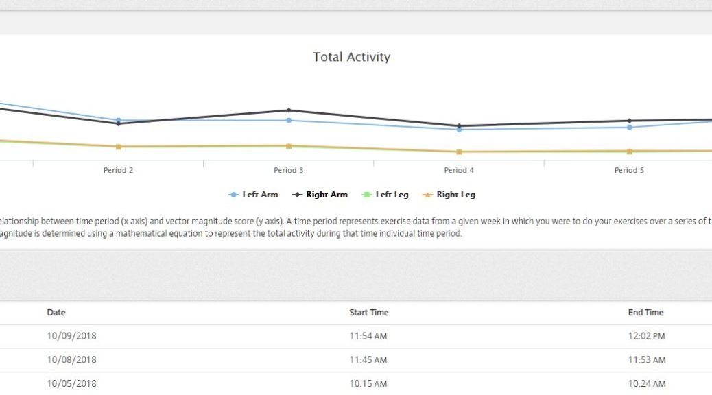 Track your activity on PLM