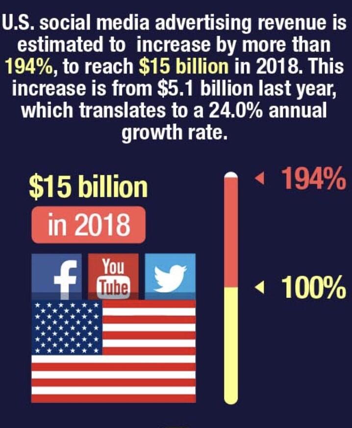 Social Media Ad Spending