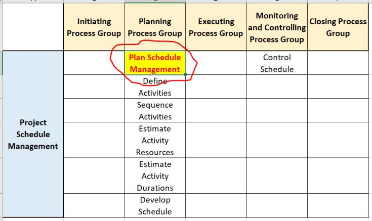 plan schedule management process - Plan Schedule Management Process