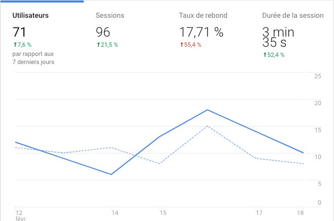 Exemple de Google Analyctics