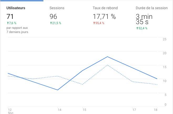 Exemple de Google Analyctics