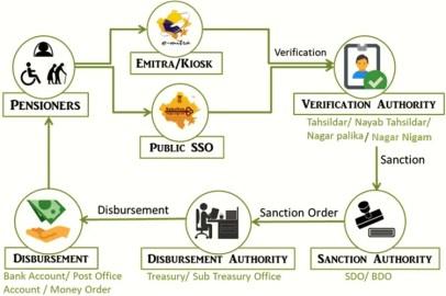 flow diagram of pension