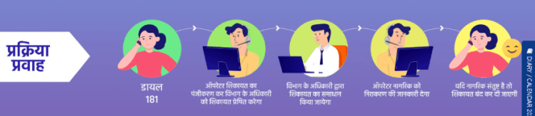 CM Helpline Portal process