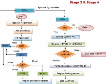 Process Flow Stage 3 & 4