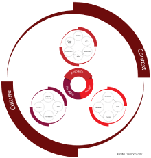 The Circle of Resource Management