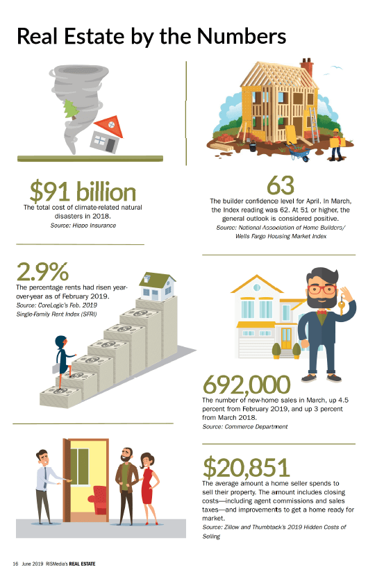 Real Estate by the Numbers