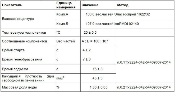 Пенополиуретан ППУ BASF Эластокам Эластоспрей TDS Elastospray 1622-32