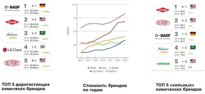 Рейтинг химических компаний ППУ полимочевина