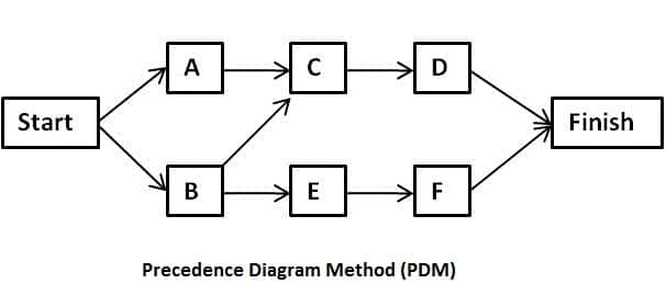 precedence diagram software | Periodic & Diagrams Science