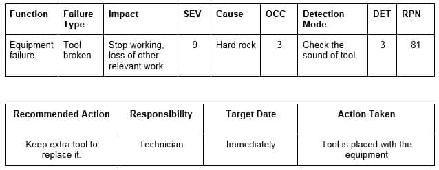 Failure Mode and Effect Analysis (FMEA) table