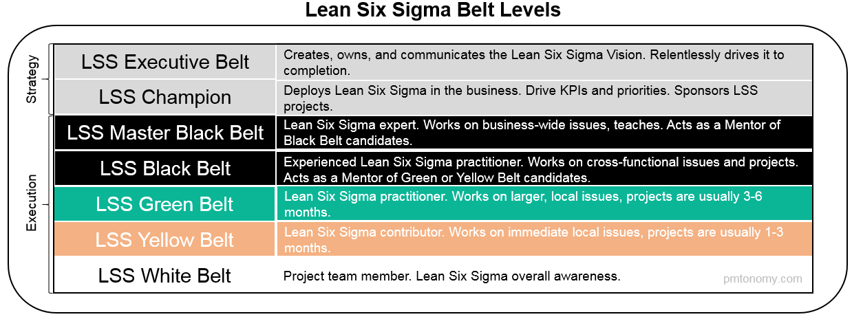 Lean Six Sigma Belt Levels Full Hd Pictures 4k Ultra Full