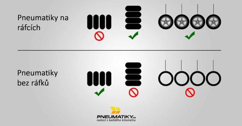 uskladneni pneumatik