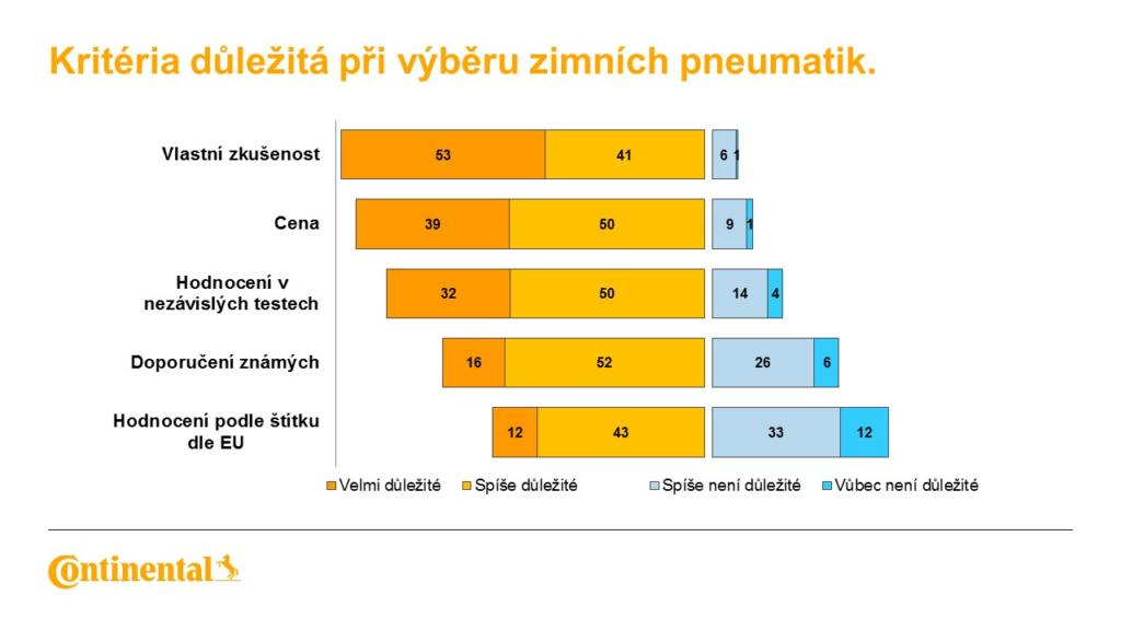 Continental_vysledek_pruzkumu_Kriteria_pri_vyberu_zimnich_pneumatik