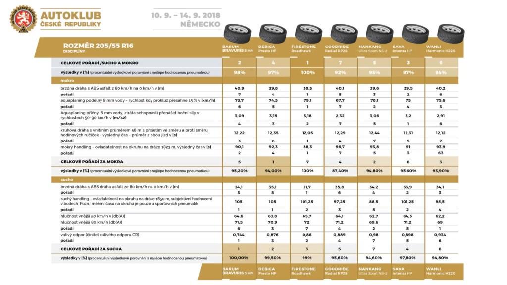 01-autoklub_cr-test-letnich-pneu-205_55_16-celkove-poradi