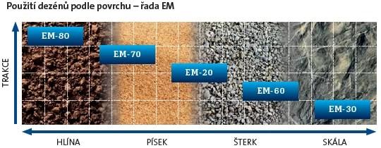 tabulka-povrchu-mitas-em-serie